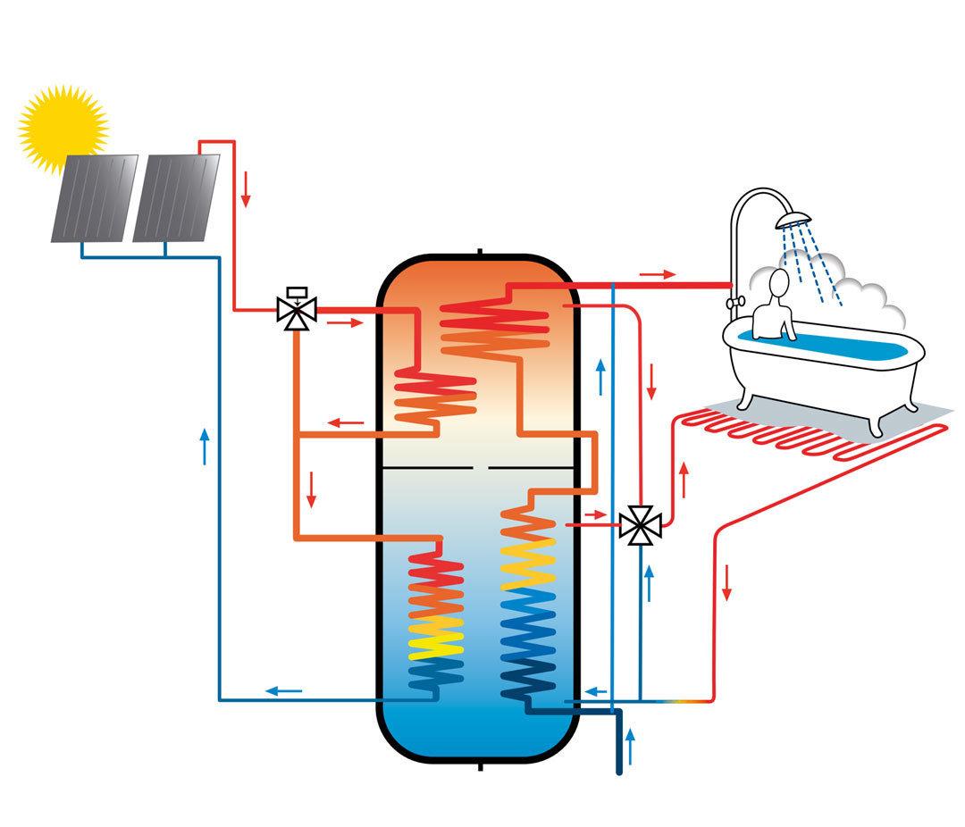 3_oljysta_ilmavesilampoon_ja_aurinkoon_akva_solar_oljykattilahybridi
