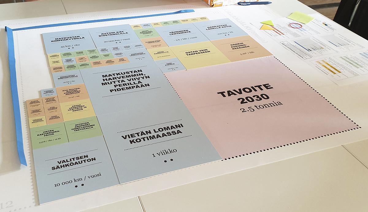 Tavoitetaso 2030_krediitti Sanna Laukkanen_WWW